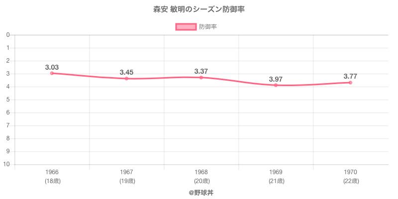 森安 敏明のシーズン防御率