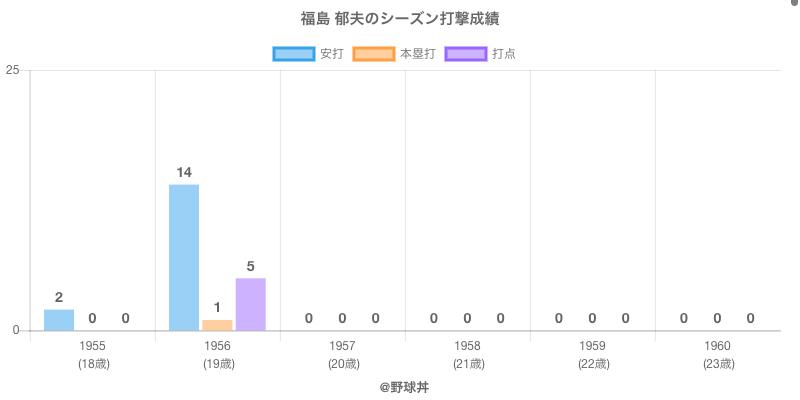#福島 郁夫のシーズン打撃成績