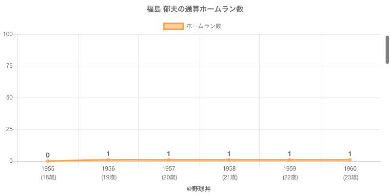 #福島 郁夫の通算ホームラン数