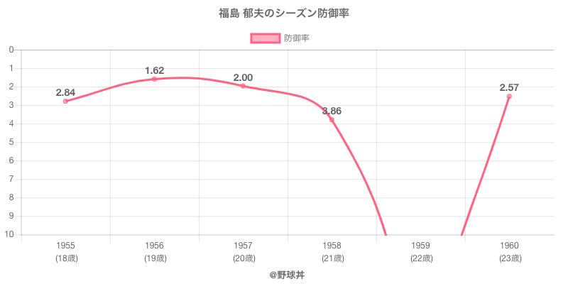 福島 郁夫のシーズン防御率