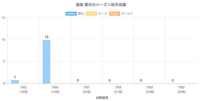 #福島 郁夫のシーズン投手成績