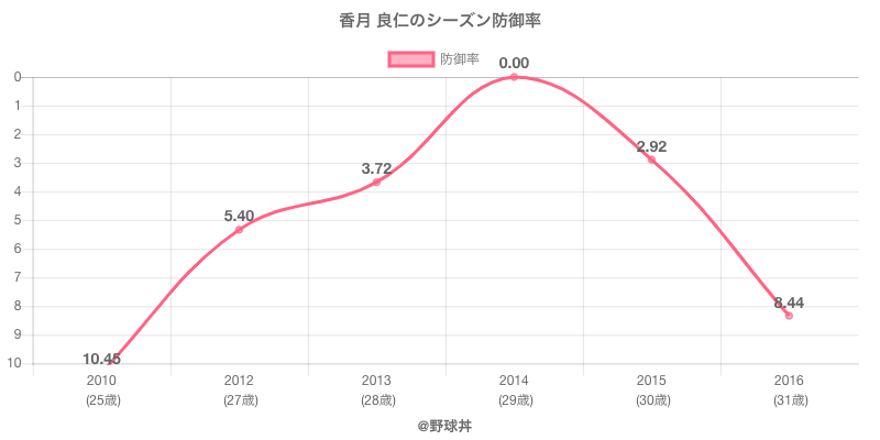 香月 良仁のシーズン防御率