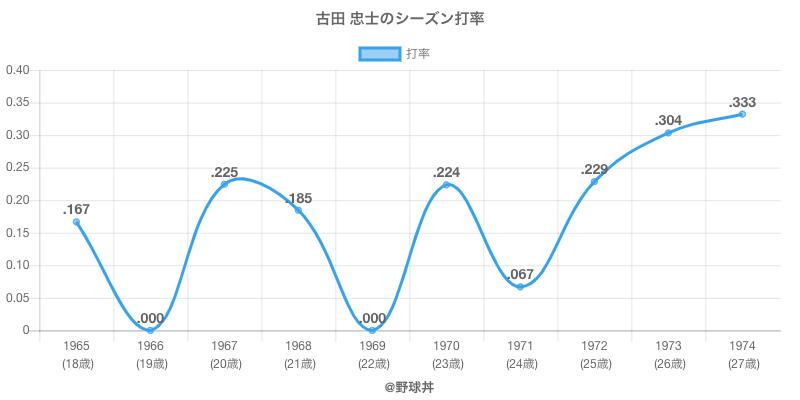 古田 忠士のシーズン打率