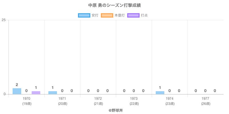 #中原 勇のシーズン打撃成績