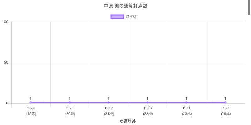 #中原 勇の通算打点数