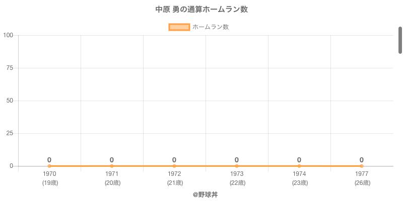 #中原 勇の通算ホームラン数