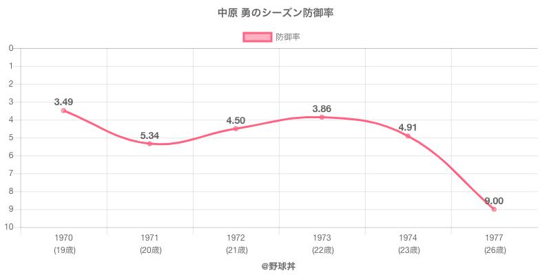 中原 勇のシーズン防御率