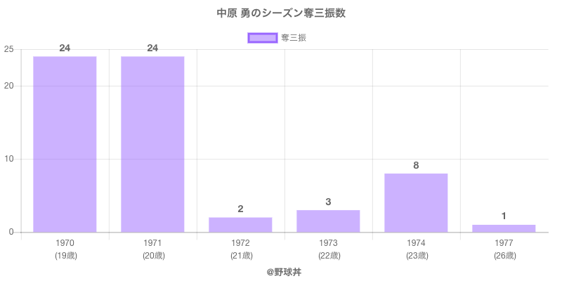#中原 勇のシーズン奪三振数