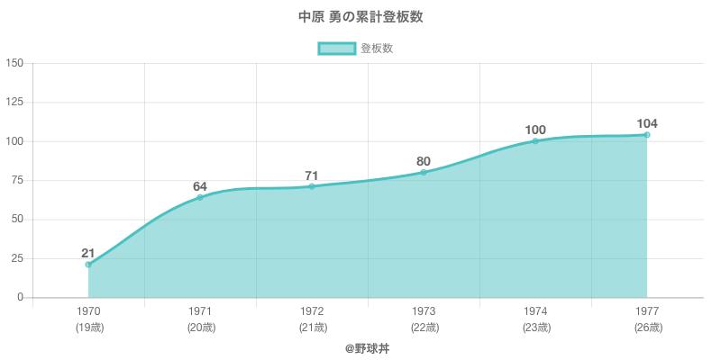 #中原 勇の累計登板数