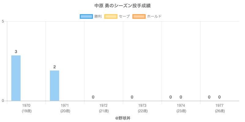 #中原 勇のシーズン投手成績