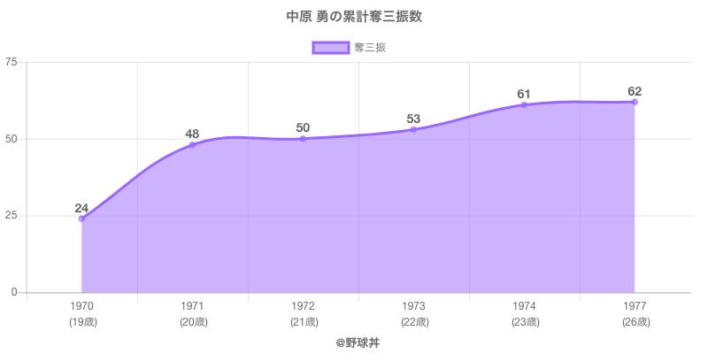 #中原 勇の累計奪三振数