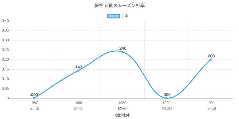 藤野 正剛のシーズン打率