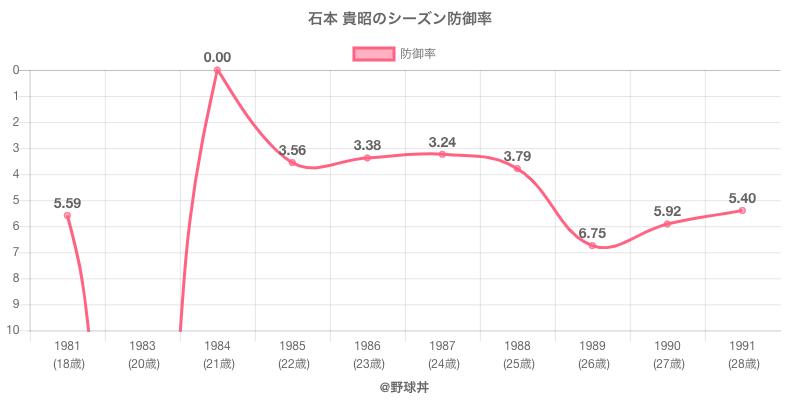 石本 貴昭のシーズン防御率