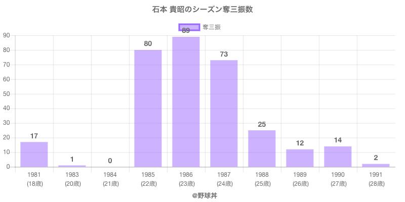#石本 貴昭のシーズン奪三振数