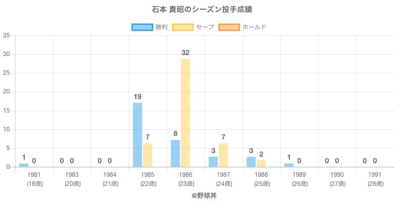 #石本 貴昭のシーズン投手成績