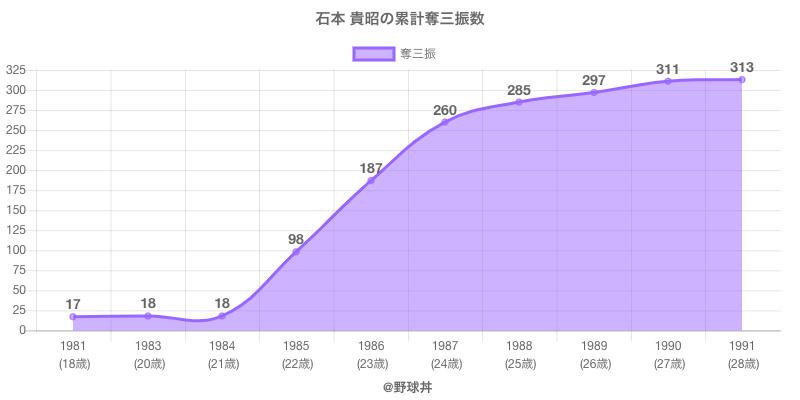 #石本 貴昭の累計奪三振数