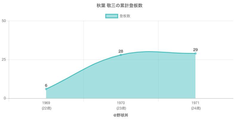 #秋葉 敬三の累計登板数