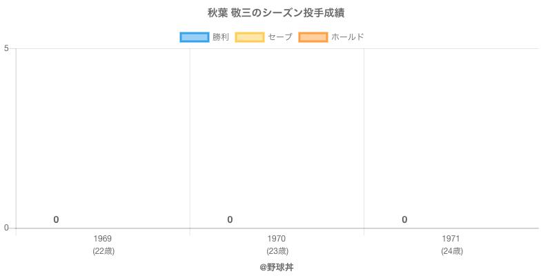 #秋葉 敬三のシーズン投手成績