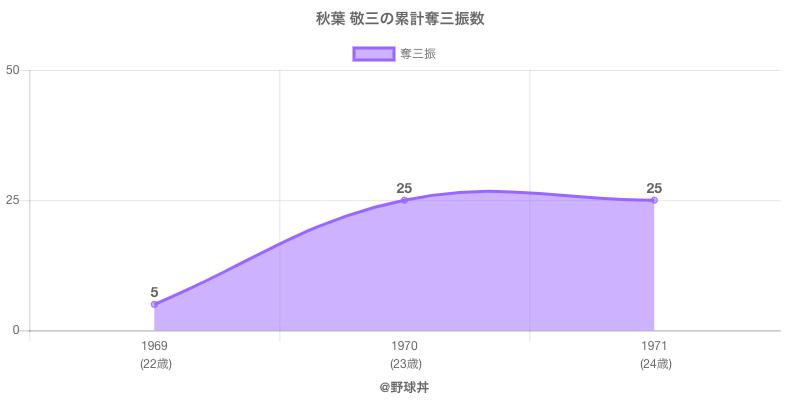 #秋葉 敬三の累計奪三振数
