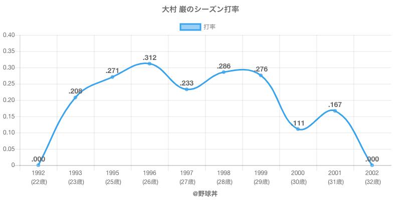 大村 巌のシーズン打率