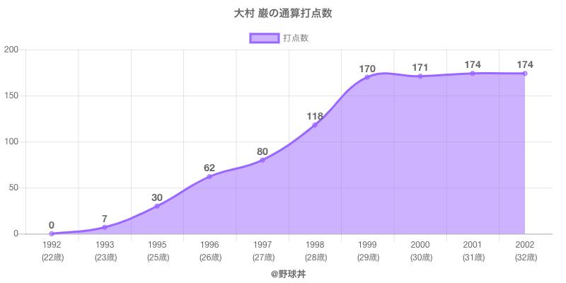 #大村 巌の通算打点数
