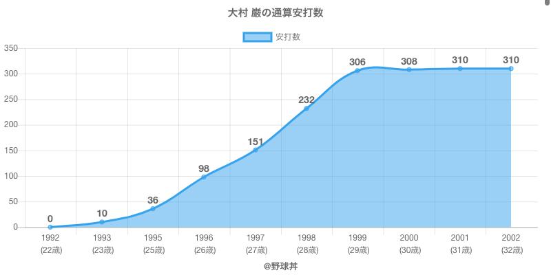 #大村 巌の通算安打数