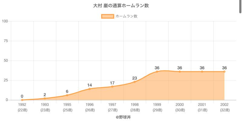 #大村 巌の通算ホームラン数