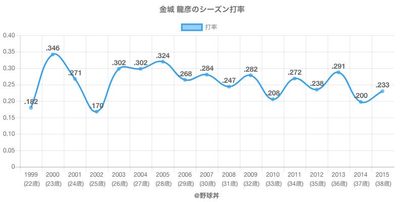 金城 龍彦のシーズン打率