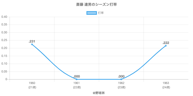 斎藤 達男のシーズン打率