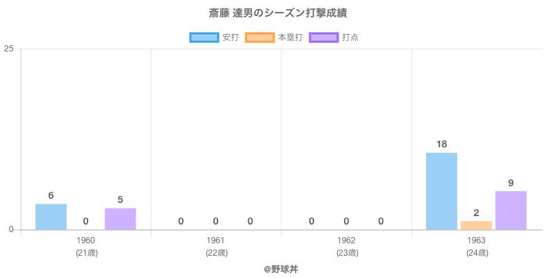 #斎藤 達男のシーズン打撃成績