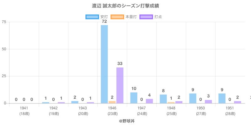 #渡辺 誠太郎のシーズン打撃成績
