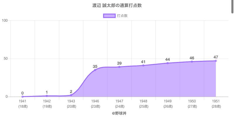 #渡辺 誠太郎の通算打点数