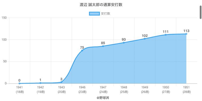 #渡辺 誠太郎の通算安打数
