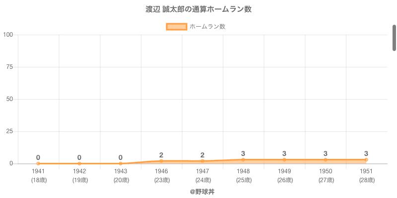 #渡辺 誠太郎の通算ホームラン数