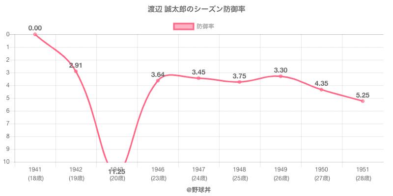 渡辺 誠太郎のシーズン防御率
