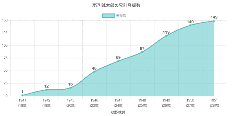 #渡辺 誠太郎の累計登板数