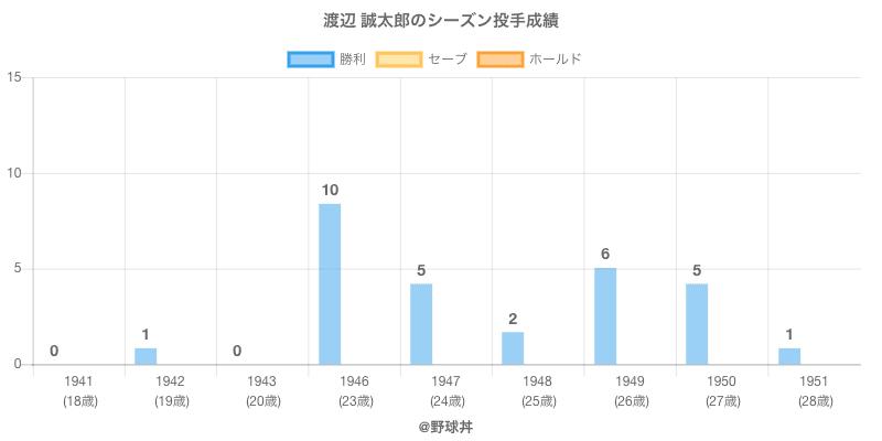 #渡辺 誠太郎のシーズン投手成績