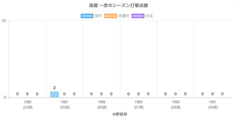 #高橋 一彦のシーズン打撃成績