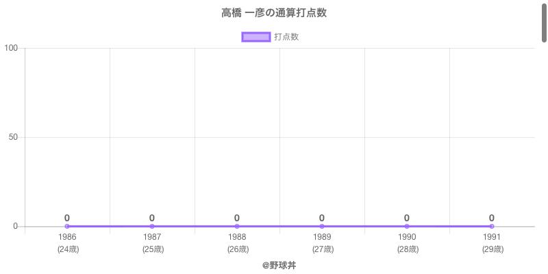 #高橋 一彦の通算打点数