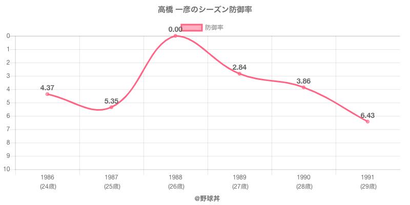 高橋 一彦のシーズン防御率