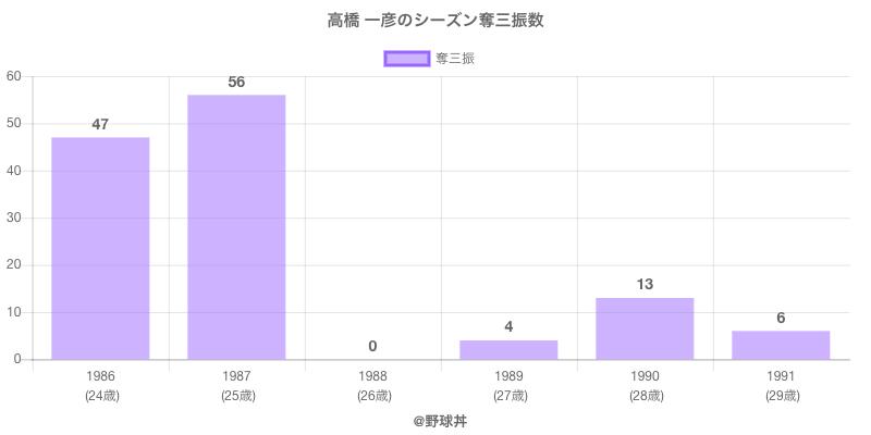 #高橋 一彦のシーズン奪三振数