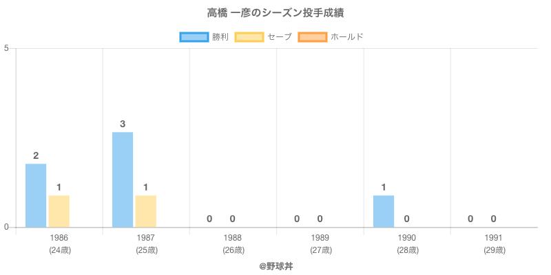 #高橋 一彦のシーズン投手成績