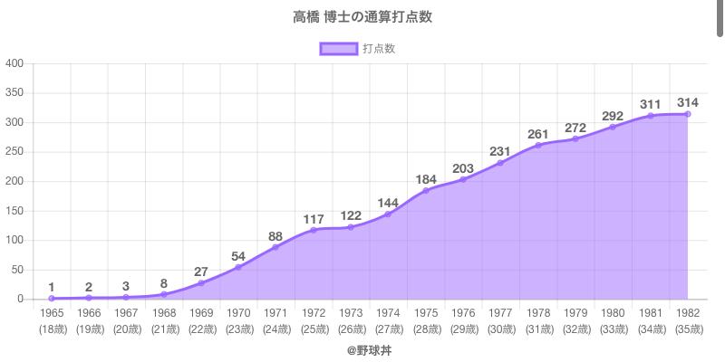 #高橋 博士の通算打点数