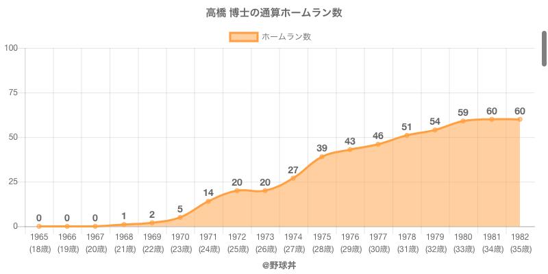 #高橋 博士の通算ホームラン数