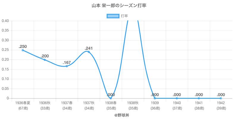 山本 栄一郎のシーズン打率