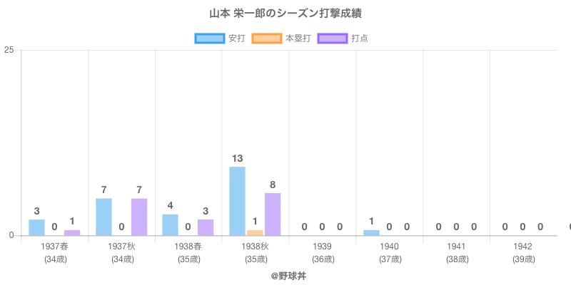 #山本 栄一郎のシーズン打撃成績