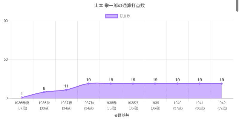 #山本 栄一郎の通算打点数