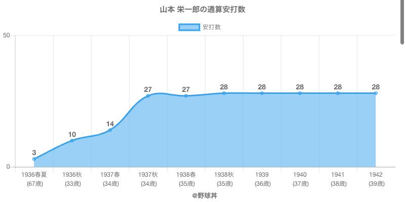 #山本 栄一郎の通算安打数