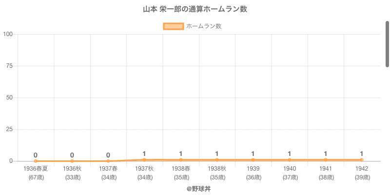 #山本 栄一郎の通算ホームラン数