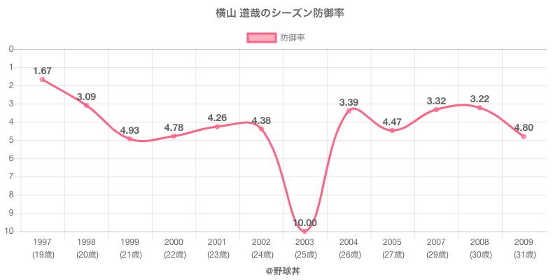 横山 道哉のシーズン防御率
